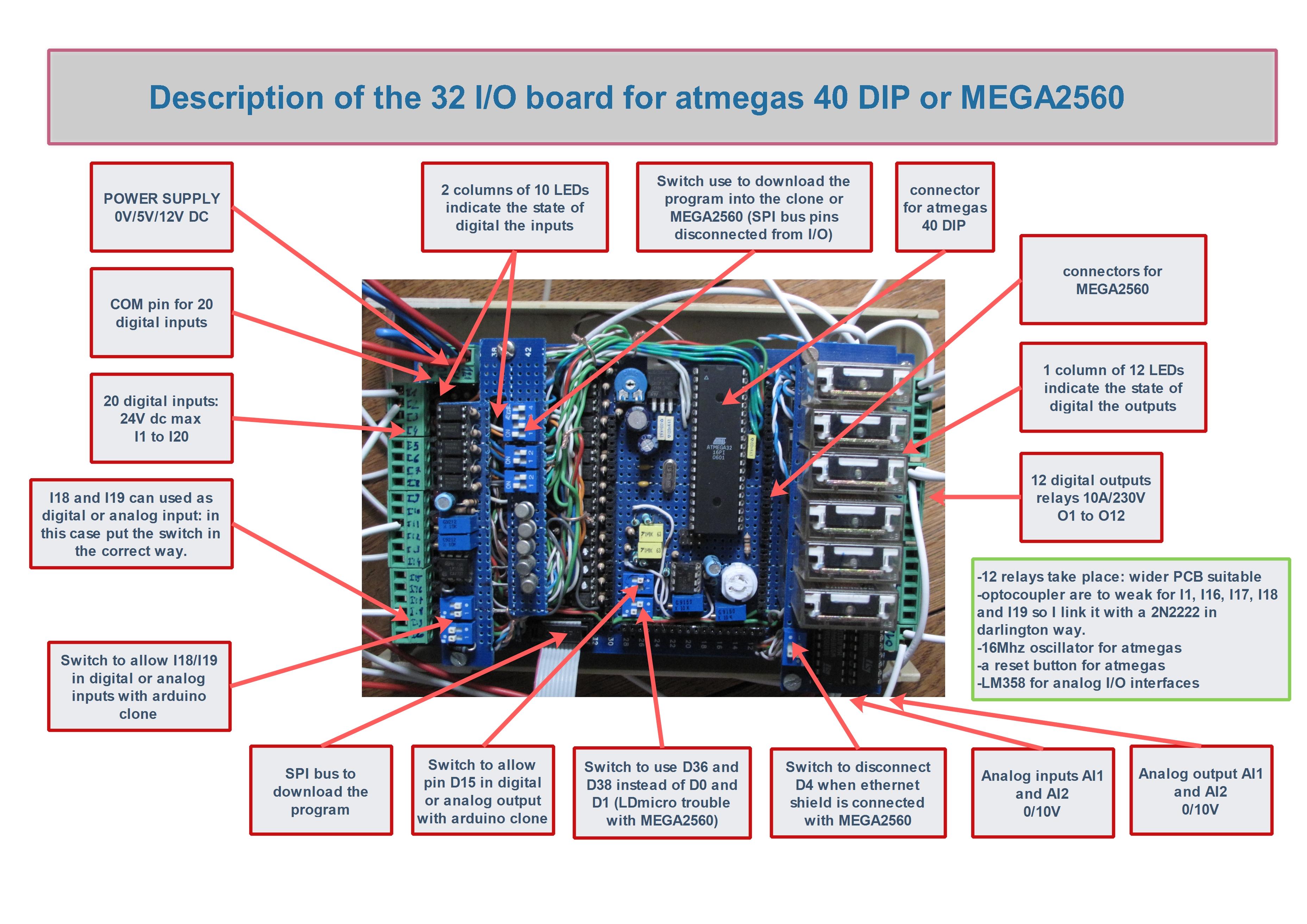 Picture of The PLC Desciption