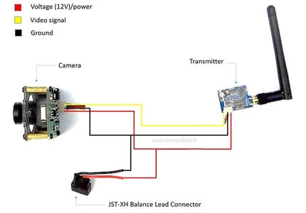 The FPV System