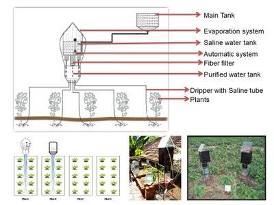 Cost Effective Smart Drip Irrigation Using Saline Water