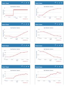 Logging Sensor Data on IoT Service