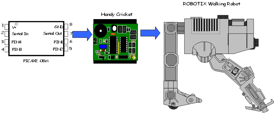 Picture of Build a Mini-Walking Bot
