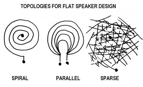 Some Topologies to Explore for Your Paper Speaker
