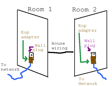Ethernet Over Power.