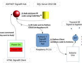 The Raspberry Pi-Arduino-SignalR Home Automation Hub