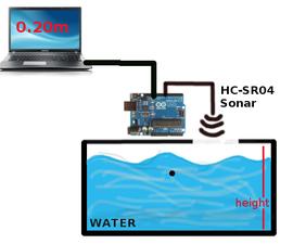 Monitor Liquid Level