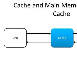 Design of a Simple Cache Controller in VHDL