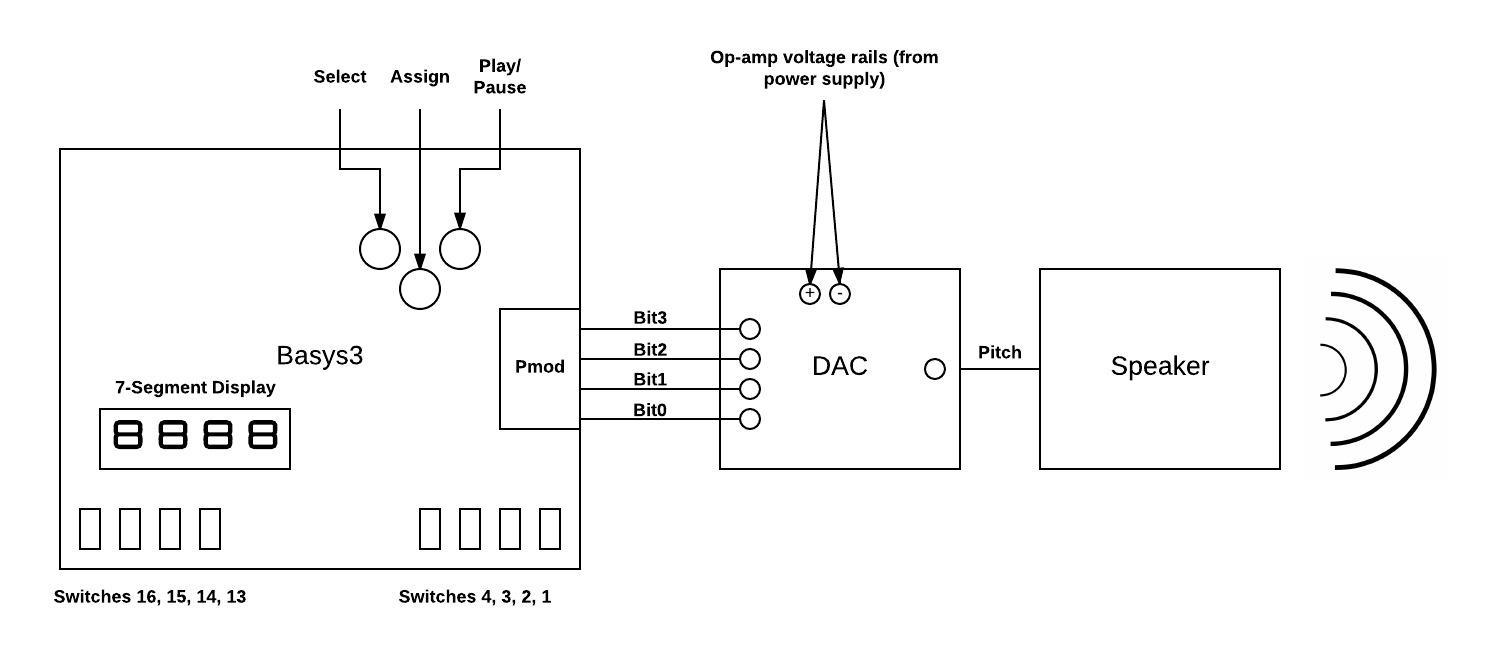 Picture of User Operation of Digital Sequencer