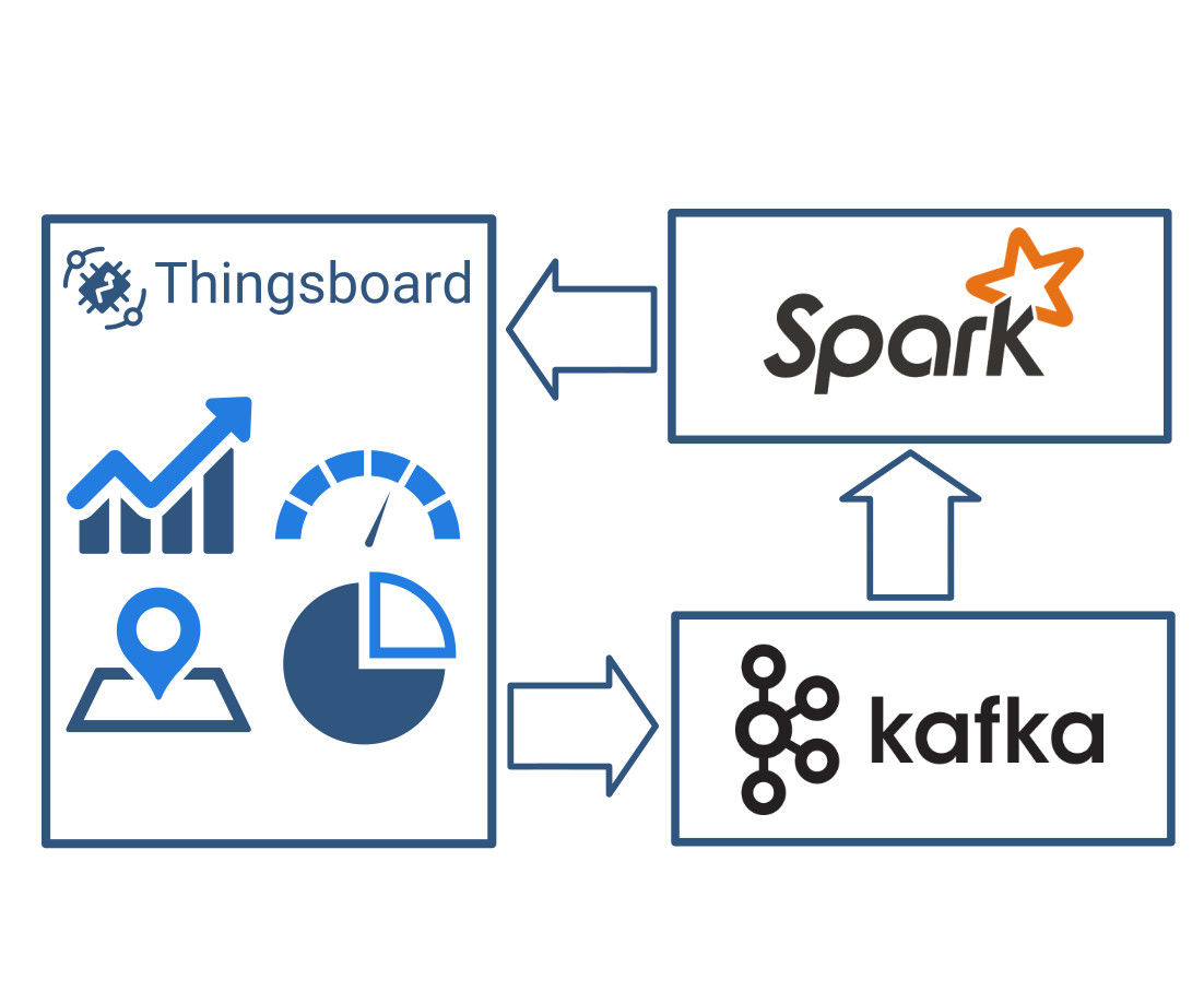 IoT Data Analytics With Apache Spark and Thingsboard: 8 Steps
