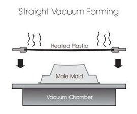 Vaccum Forming
