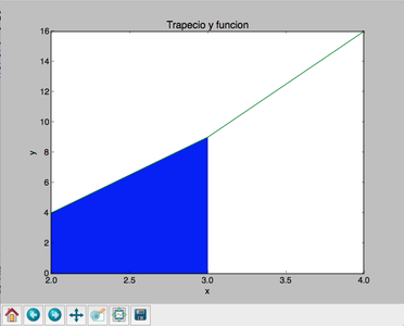 ¿Cómo Diseñar Un Programa Que Permita Graficar Un Trapecio a Través De Una Función?