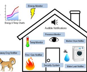 Uber Home Automation w/ Arduino & Pi