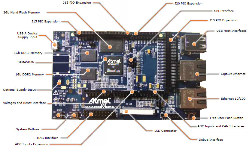 Picture of Hardware Structure of ARDUINO UNO
