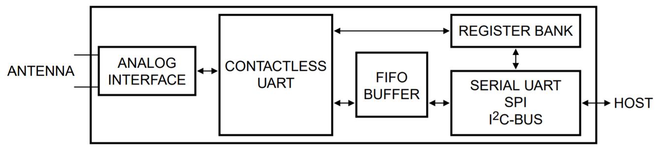 De RFID Reader