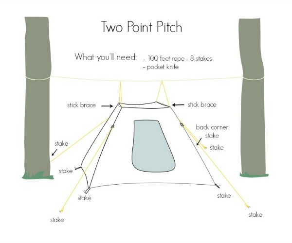 Picture of The 'Two Point Pitch'