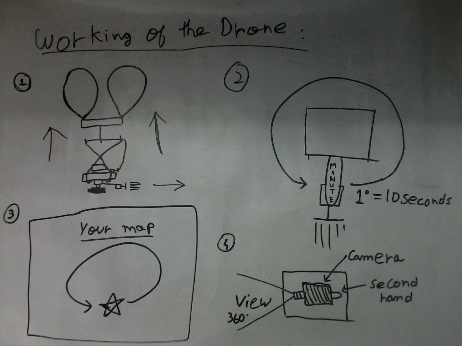 Picture of Working of the Drone