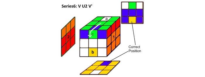 Step 6a & 6b:  Series6 Analysis:  V U2 V'
