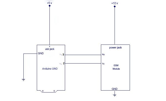 Picture of CONNECTION OF GSM: