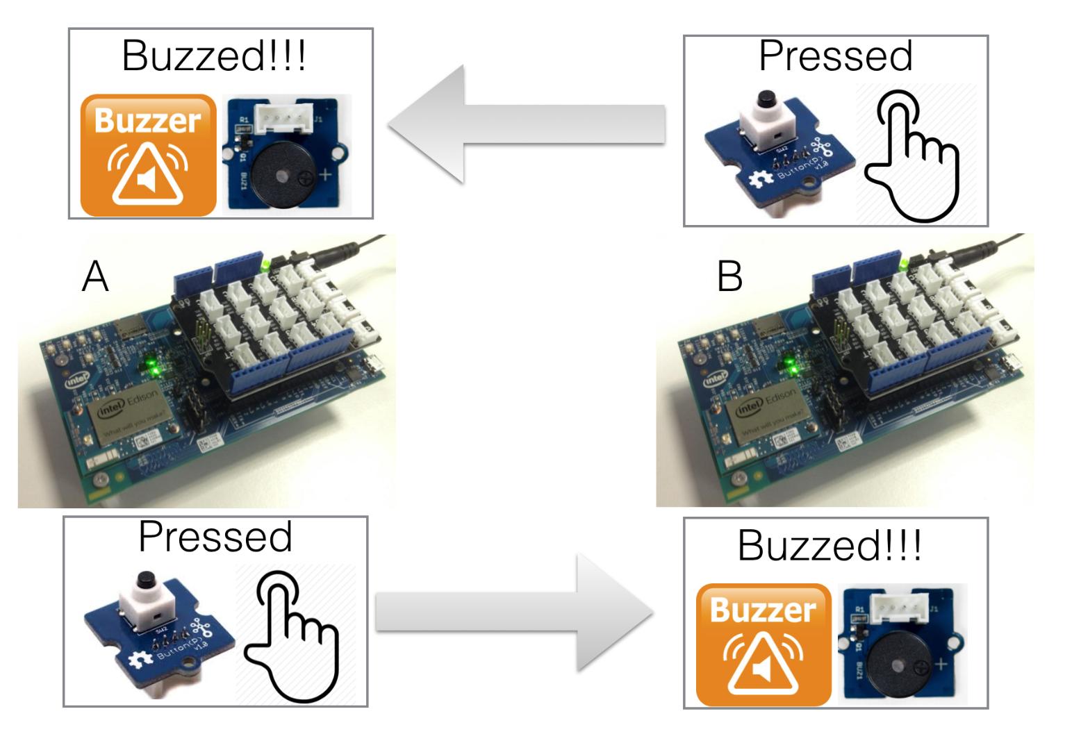 Picture of Two-way Remote Intel Edison Buzzer