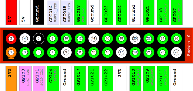 Find the Required GPIO Pins