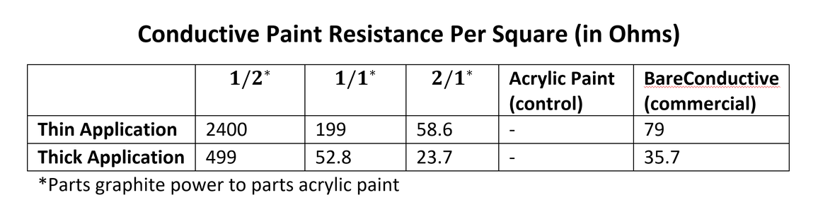 Results From the Resistance Test
