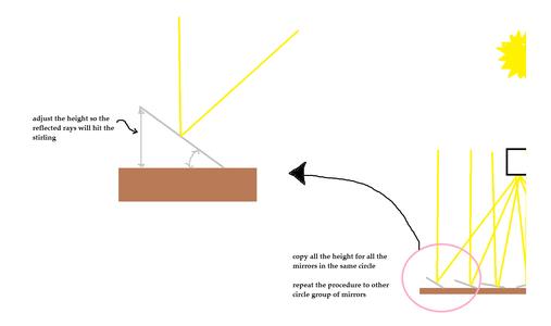 Flat Fresnel Solar Reflector
