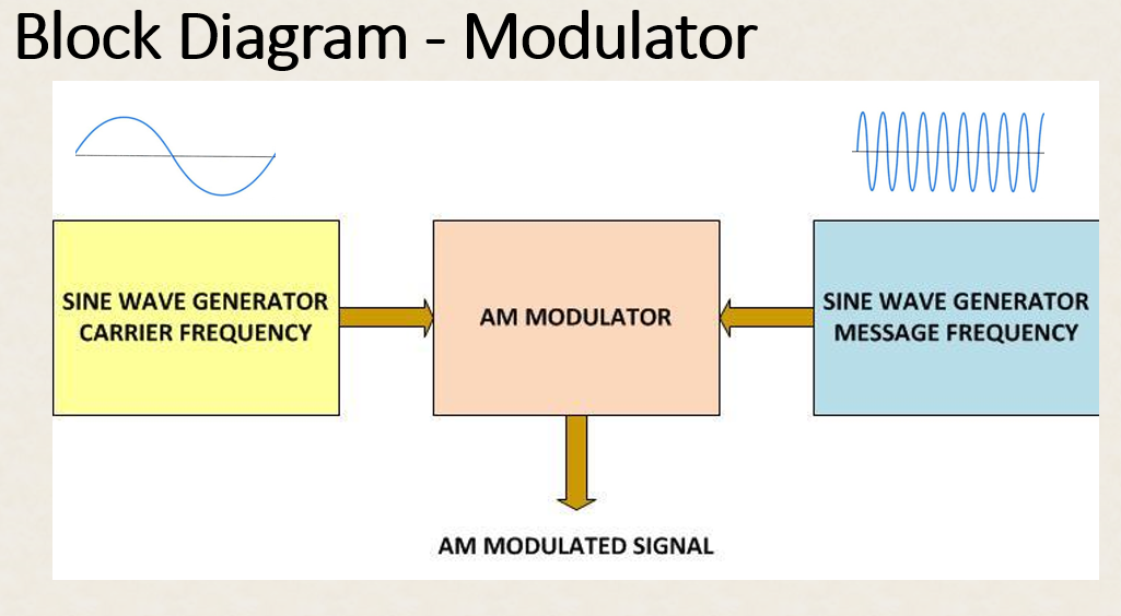 Picture of Modulator Overview
