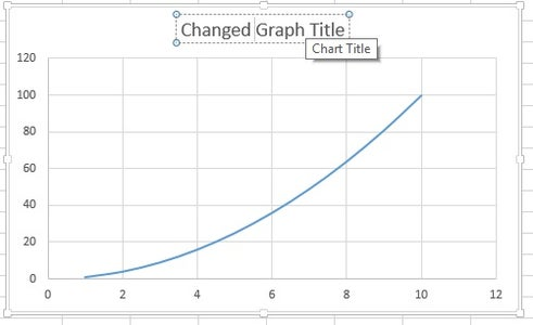 Once Your Graph Has Been Made You Can Edit the Title of the Graph and Axis.