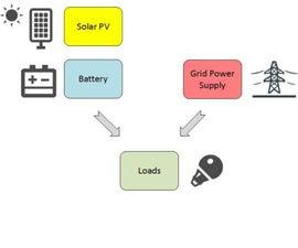 Solar/Grid Hybrid 12V System