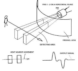 Working of HC-SR501 PIR Sensor