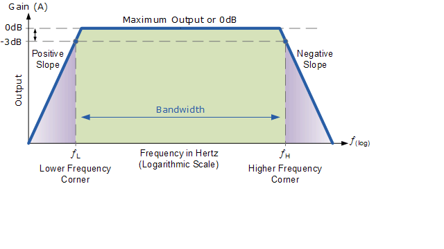 Picture of Design and Some Important Amplifier Stages