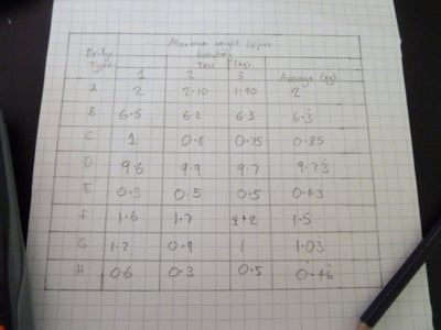 Calculating the Averages