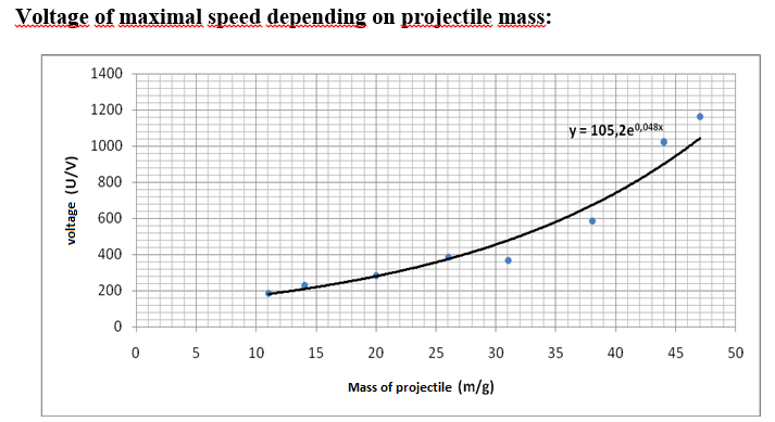 Picture of Voltage of Maximal Speed Depending on Projectile Mass: