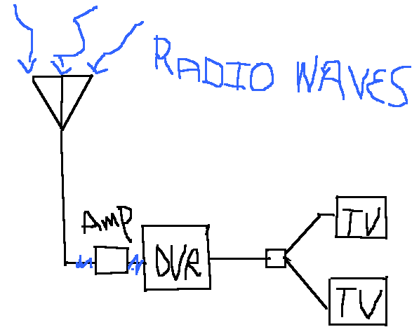 Picture of Over the Air Tv Antenna Amp.