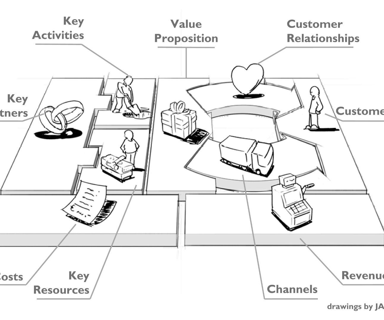 How to Make a Business Model Canvas: 9 Steps