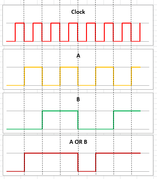 Picture of Make Digital/truth Table Graphs in Excel