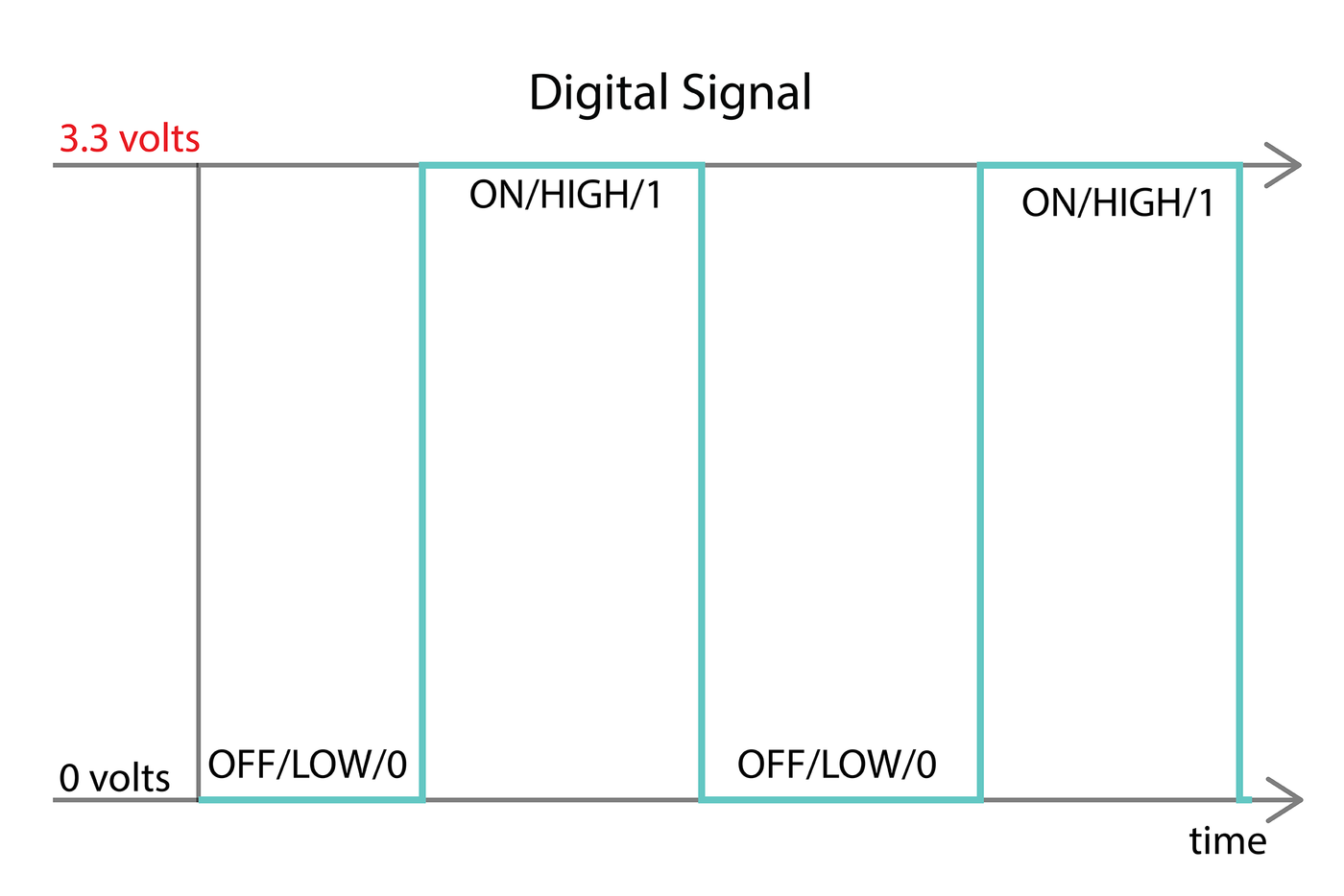 Picture of Digital Input and Output