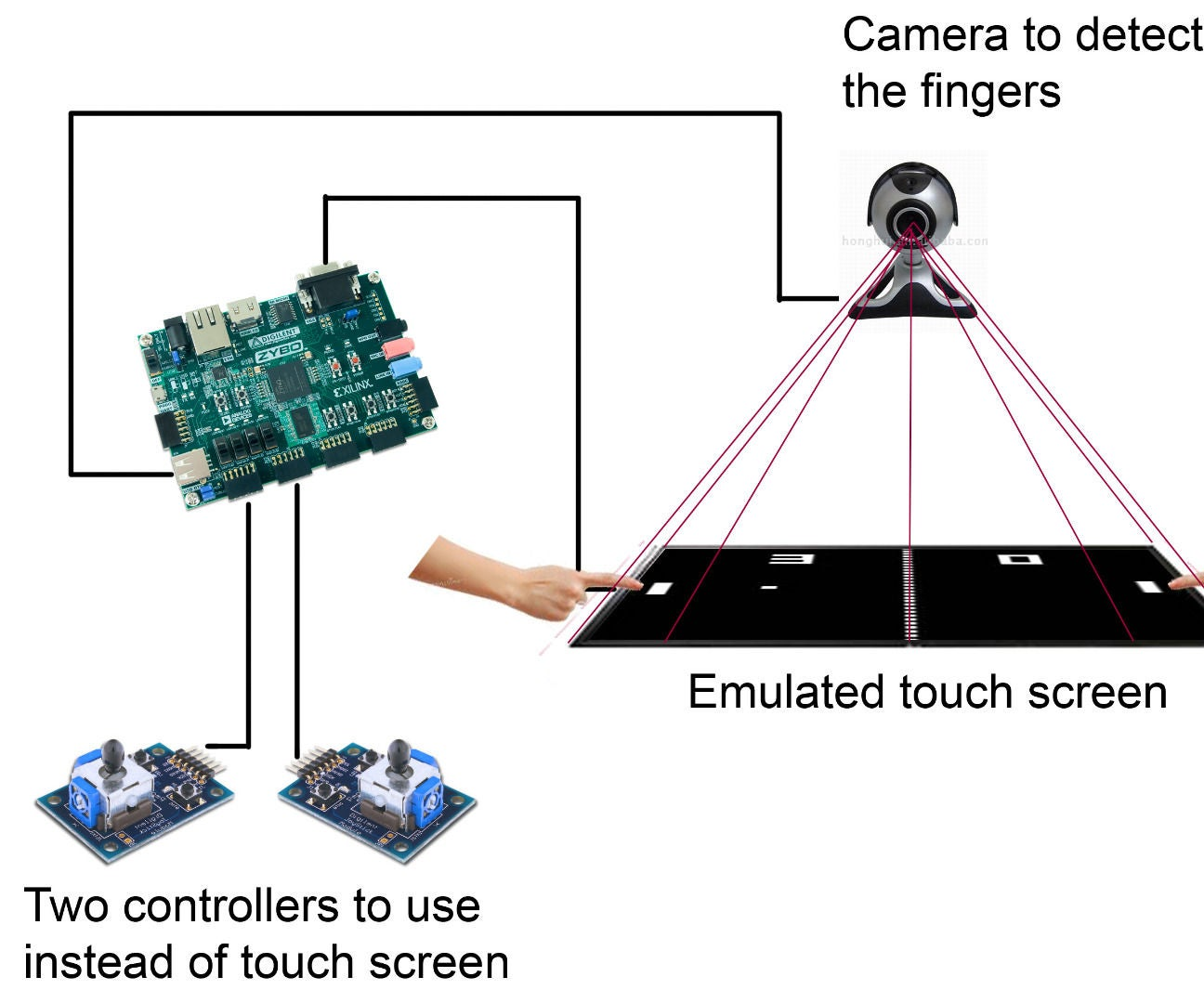 Virtual Touch Screen Game Using Zybo 4 Steps Mouse Schematic Optical With Sensitive Top Diagram