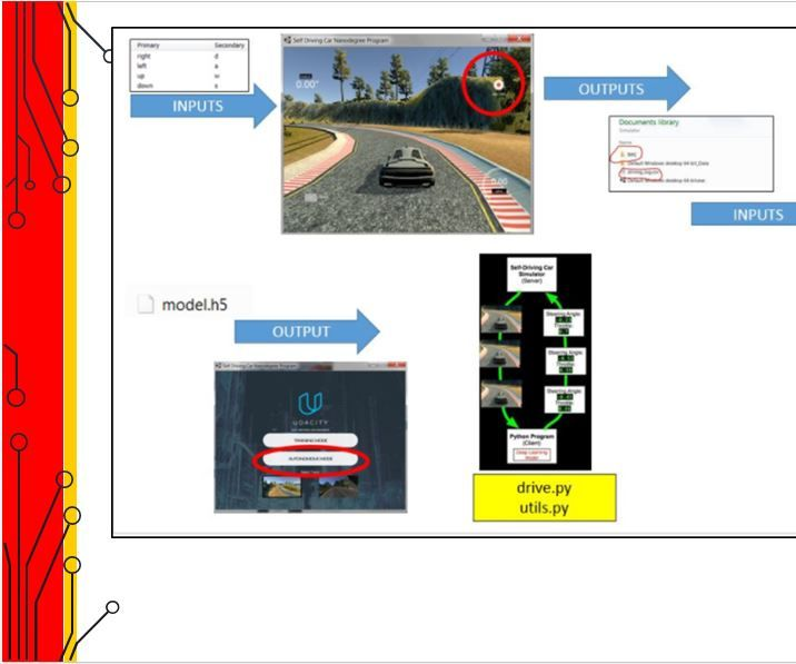 Self Driving Car With Udacity Simulator: 5 Steps