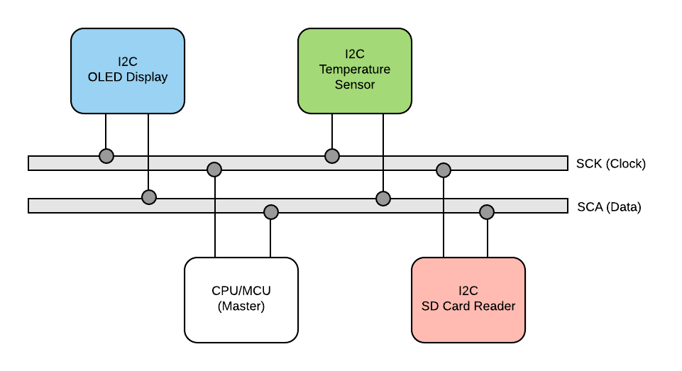 Picture of I2C in a Nutshell