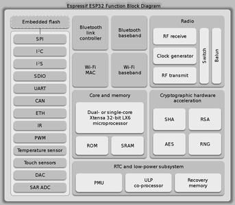 Ways to Wake the ESP32