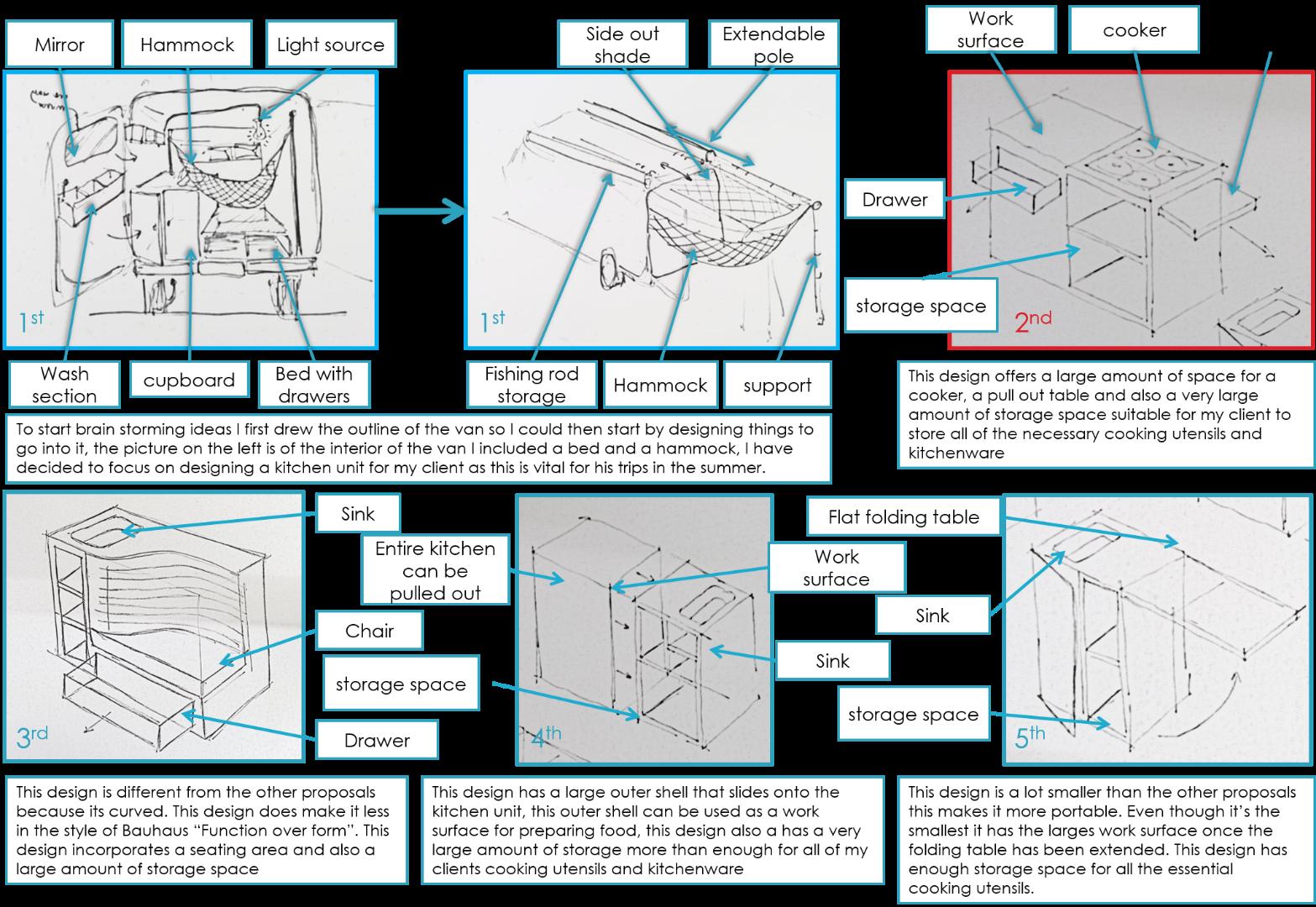 Picture of Initial Idea/ Development