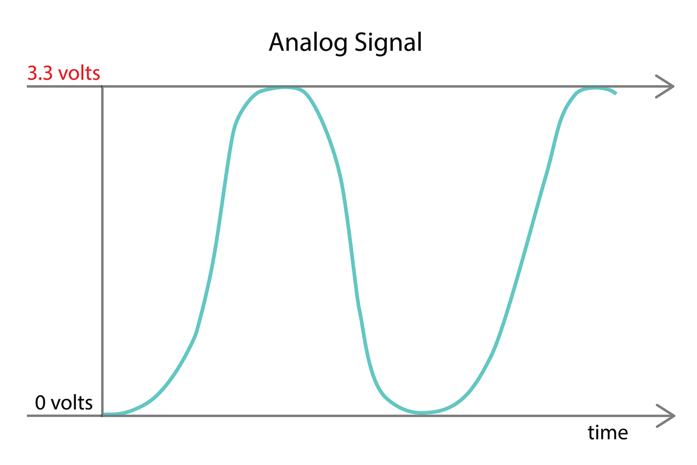 Picture of Analog Input and Output