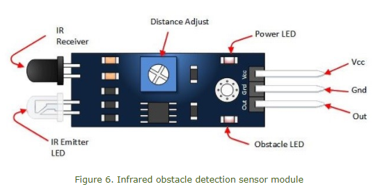 Infrared Obstacle Detection Sensor Module