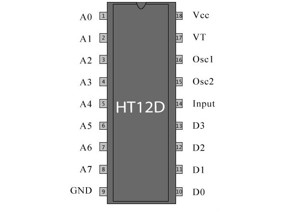 Picture of HT12D and HT12E ICs