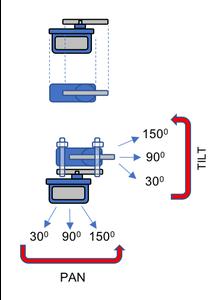 The Pan-Tilt Mechanism