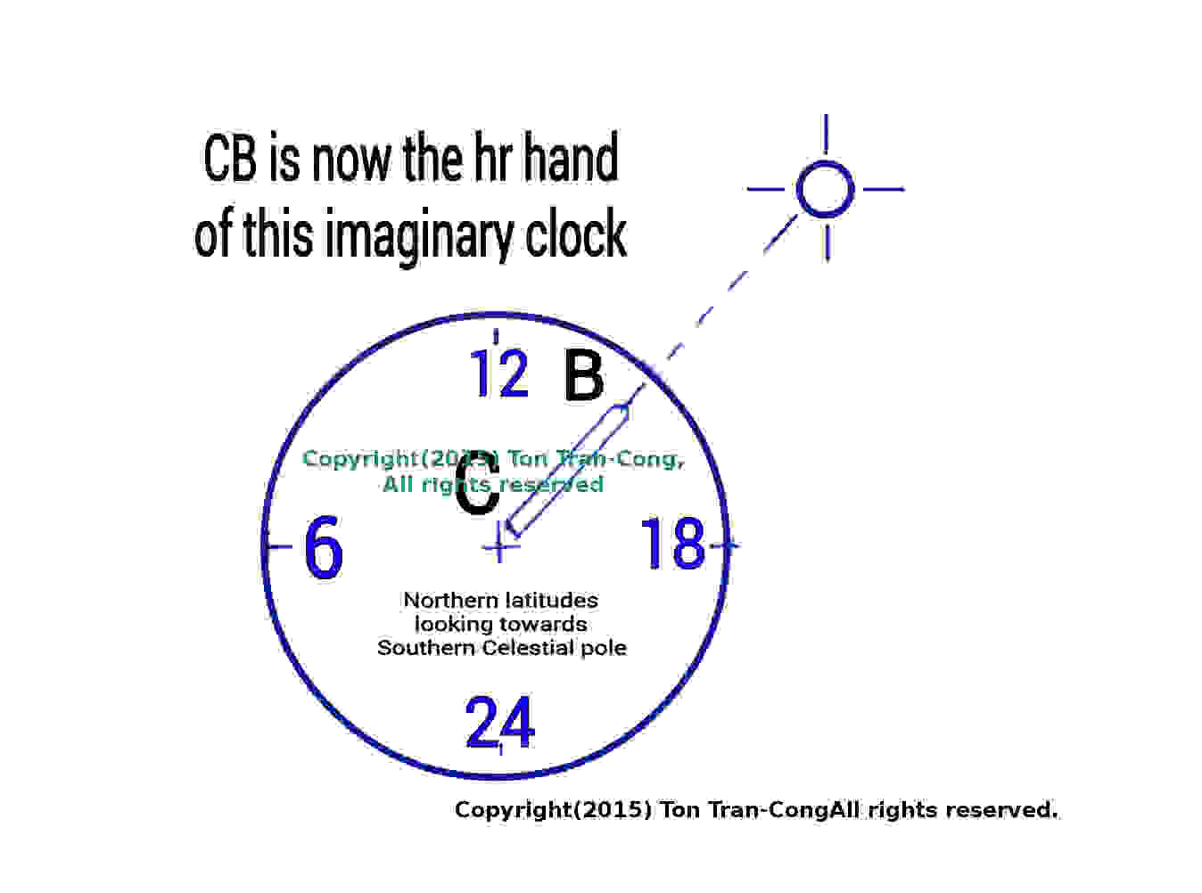 Picture of The Dial of Celestial Clock for Northern Latitudes.