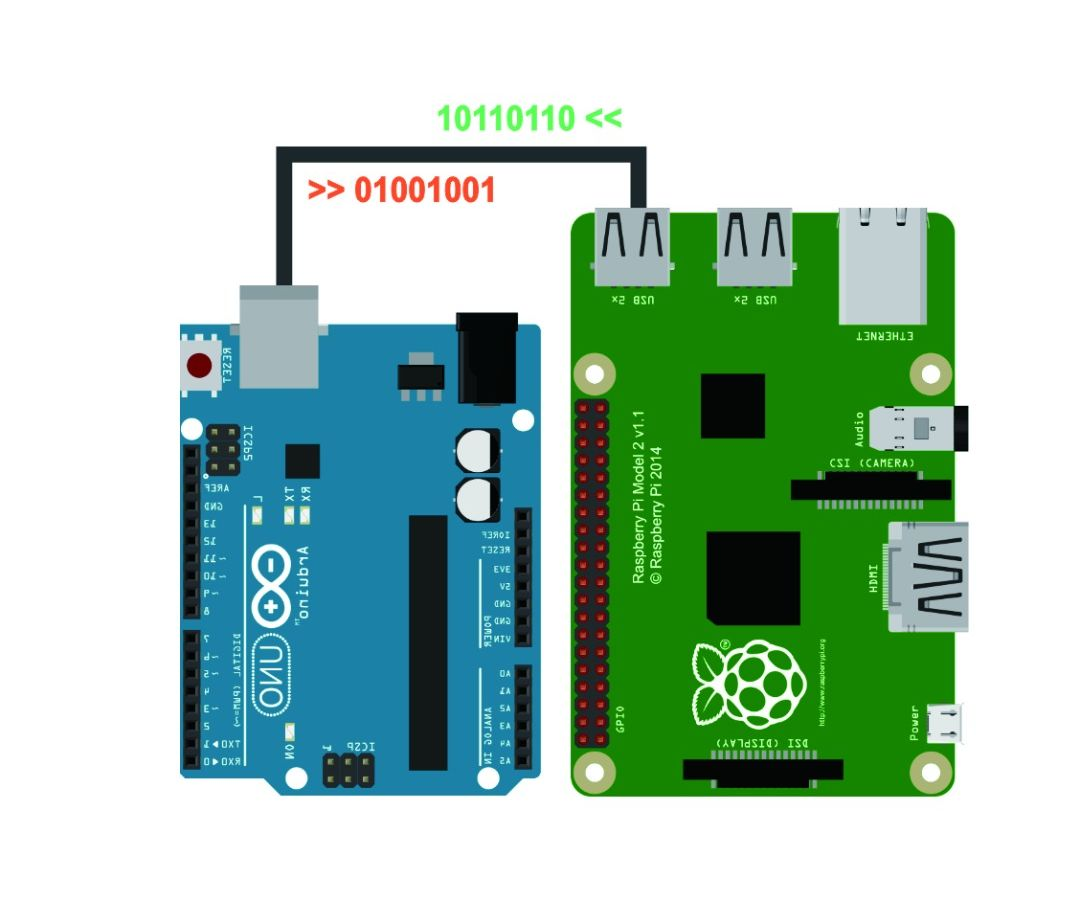 Raspberry Pi - Arduino Serial Communication: 4 Steps
