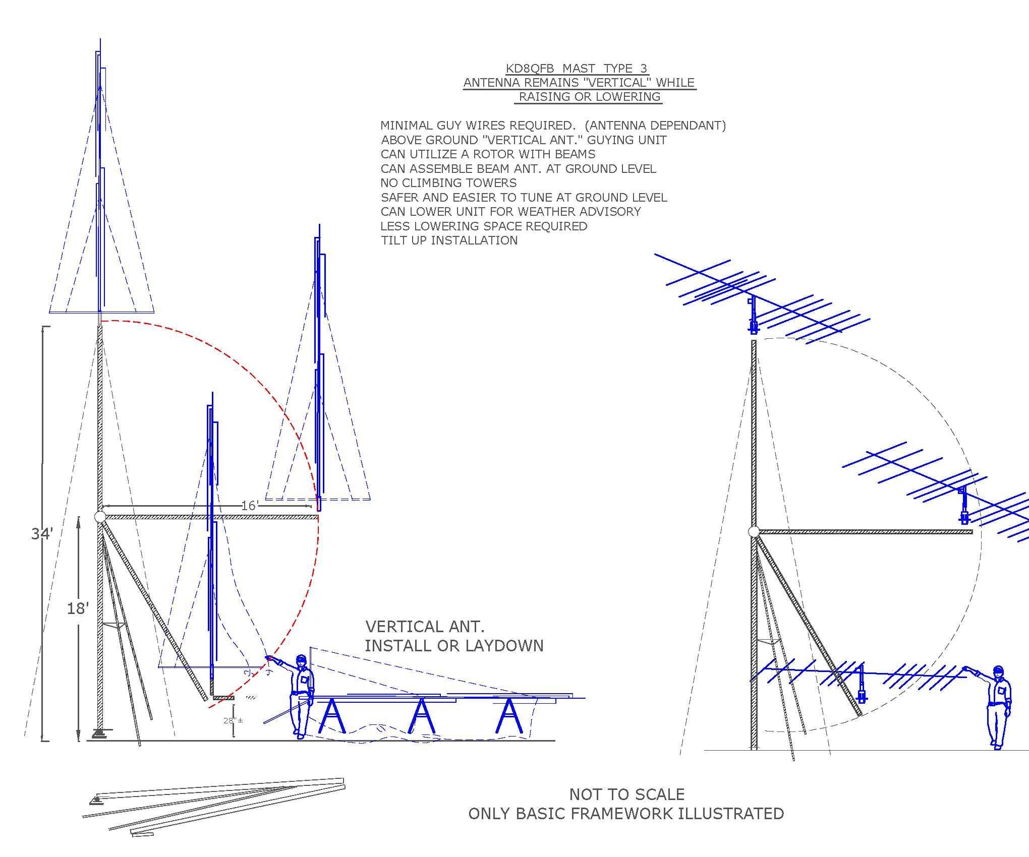 Ham Radio Mast  Construct Antenna at Ground Level in It's