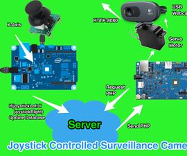 Joystick Controlled Surveillance Camera