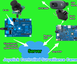 Joystick Controlled Surveillance Camera